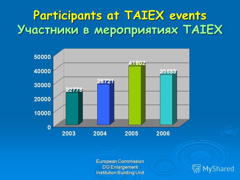 European Commission DG Enlargement Institution Building Unit Participants at TAIEX events Участники в мероприятиях TAIEX