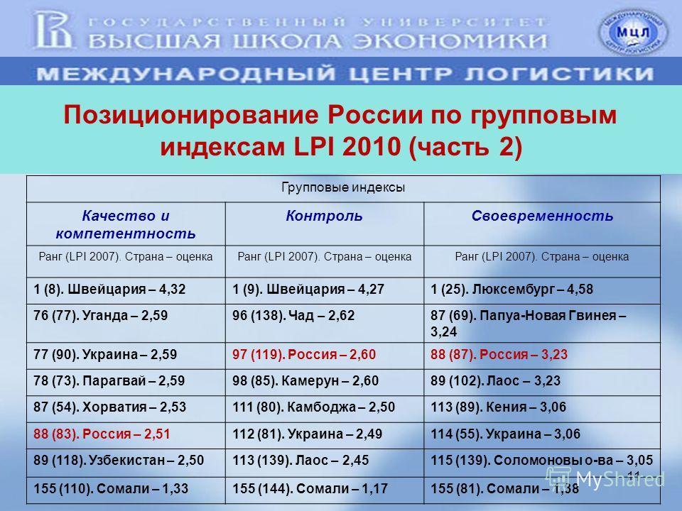 11 Позиционирование России по групповым индексам LPI 2010 (часть 2) Групповые индексы Качество и компетентность Контроль Своевременность Ранг (LPI 2007). Страна – оценка 1 (8). Швейцария – 4,321 (9). Швейцария – 4,271 (25). Люксембург – 4,58 76 (77).