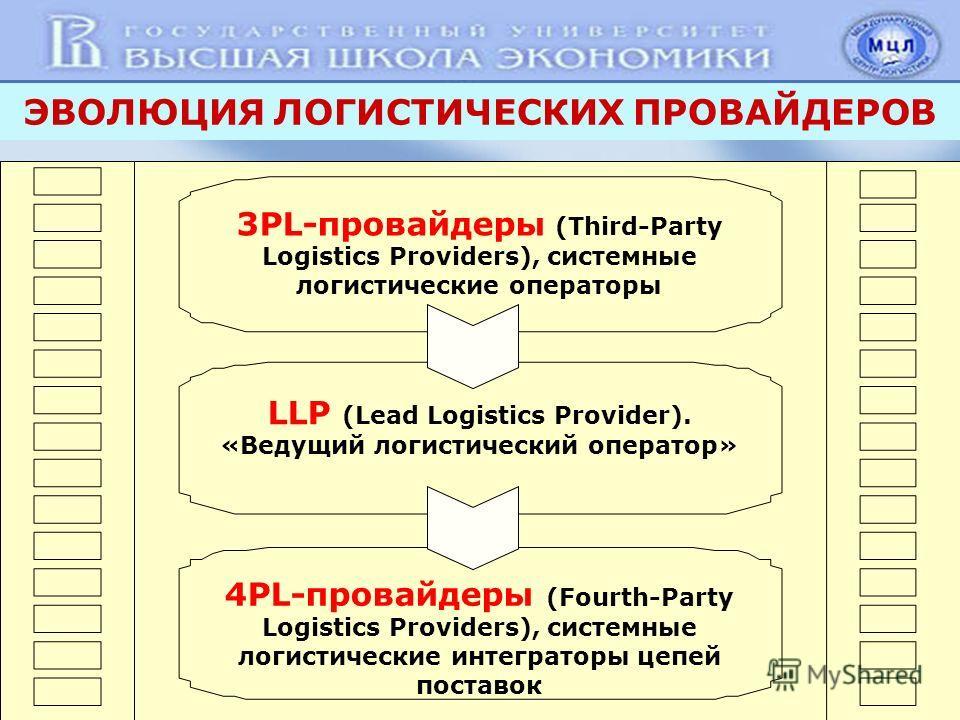 ЭВОЛЮЦИЯ ЛОГИСТИЧЕСКИХ ПРОВАЙДЕРОВ 3PL-провайдеры (Third-Party Logistics Providers), системные логистические операторы LLP (Lead Logistics Provider). «Ведущий логистический оператор» 4PL-провайдеры (Fourth-Party Logistics Providers), системные логист