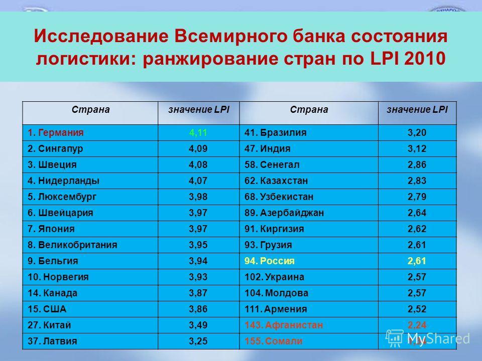 Исследование Всемирного банка состояния логистики: ранжирование стран по LPI 2010 Страназначение LPIСтраназначение LPI 1. Германия 4,1141. Бразилия 3,20 2. Сингапур 4,0947. Индия 3,12 3. Швеция 4,0858. Сенегал 2,86 4. Нидерланды 4,0762. Казахстан 2,8