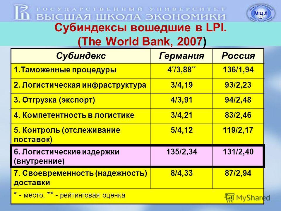 Субиндексы вошедшие в LPI. (The World Bank, 2007) Субиндекс ГерманияРоссия 1. Таможенные процедуры 4 * /3,88 ** 136/1,94 2. Логистическая инфраструктура 3/4,1993/2,23 3. Отгрузка (экспорт)4/3,9194/2,48 4. Компетентность в логистике 3/4,2183/2,46 5. К