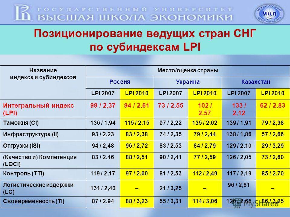 9 Позиционирование ведущих стран СНГ по субиндексам LPI Название индекса и субиндексов Место/оценка страны Россия УкраинаКазахстан LPI 2007LPI 2010LPI 2007LPI 2010LPI 2007LPI 2010 Интегральный индекс (LPI) 99 / 2,3794 / 2,6173 / 2,55102 / 2,57 133 /