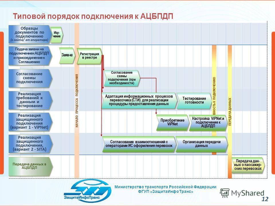 12 Министерство транспорта Российской Федерации ФГУП «Защита ИнфоТранс» Типовой порядок подключения к АЦБПДП