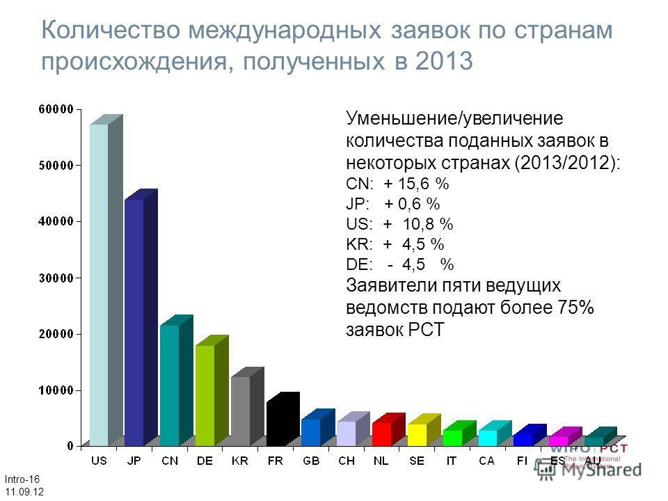 Intro-16 11.09.12 Количество международных заявок по странам происхождения, полученных в 2013 Уменьшение/увеличение количества поданных заявок в некоторых странах (2013/2012): CN: + 15,6 % JP: + 0,6 % US: + 10,8 % KR: + 4,5 % DE: - 4,5 % Заявители пя
