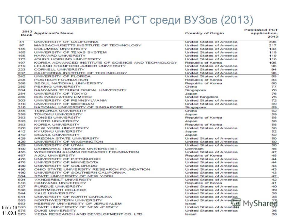 Intro-19 11.09.12 ТОП-50 заявителей РСТ среди ВУЗов (2013)