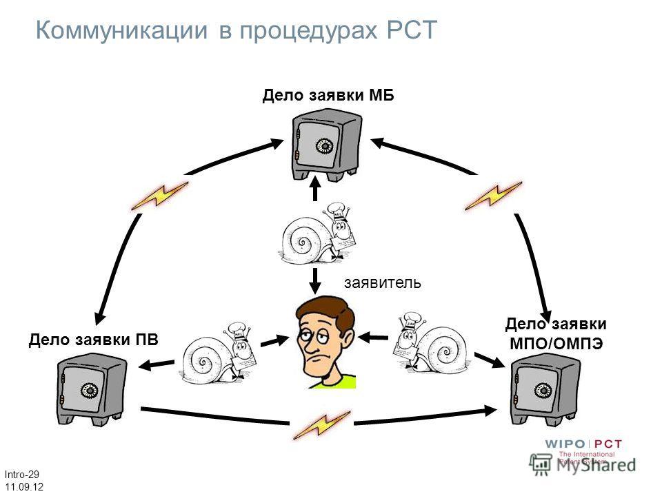 Intro-29 11.09.12 Коммуникации в процедурах PCT Дело заявки МБ Дело заявки МПО/ОМПЭ Дело заявки ПВ заявитель