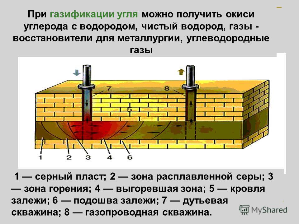 Подземная газификация 1 серный пласт; 2 зона расплавленной серы; 3 зона горения; 4 выгоревшая зона; 5 кровля залежи; 6 подошва залежи; 7 дутьевая скважина; 8 газопроводная скважина. При газификации угля можно получить окиси углерода с водородом, чист