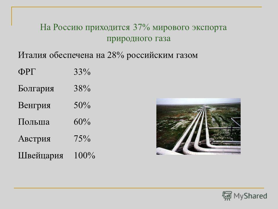 На Россию приходится 37% мирового экспорта природного газа Италия обеспечена на 28% российским газом ФРГ 33% Болгария 38% Венгрия 50% Польша 60% Австрия 75% Швейцария 100%
