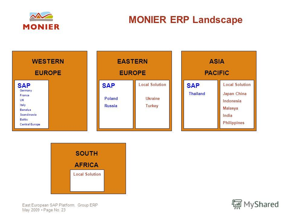 East European SAP Platform, Group ERP May 2009 Page No. 23 MONIER ERP Landscape WESTERN EUROPE EASTERN EUROPE ASIA PACIFIC SOUTH AFRICA SAP Germany France UK Italy Benelux Scandinavia Baltic Central Europe SAP Local Solution Ukraine Turkey Poland Rus