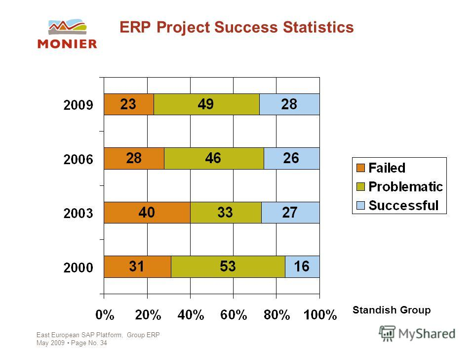 East European SAP Platform, Group ERP May 2009 Page No. 34 ERP Project Success Statistics Standish Group
