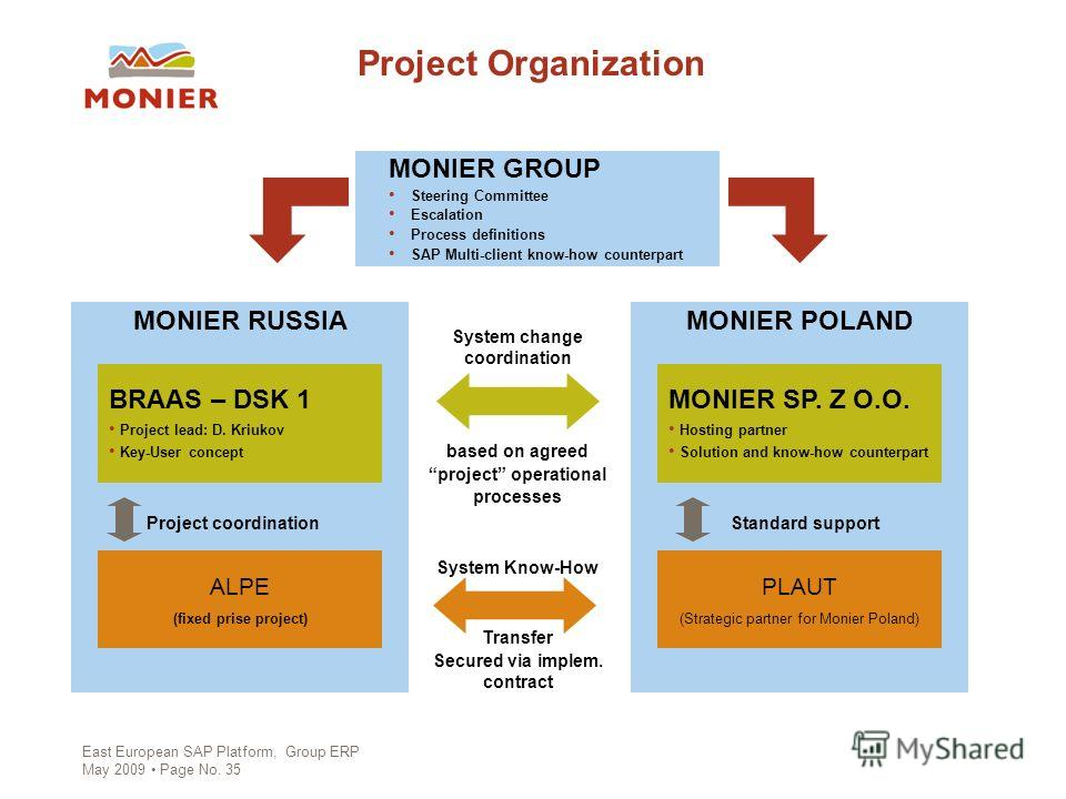 East European SAP Platform, Group ERP May 2009 Page No. 35 System Know-How Transfer Secured via implem. contract System change coordination based on agreed project operational processes Project Organization MONIER POLAND MONIER GROUP Steering Committ