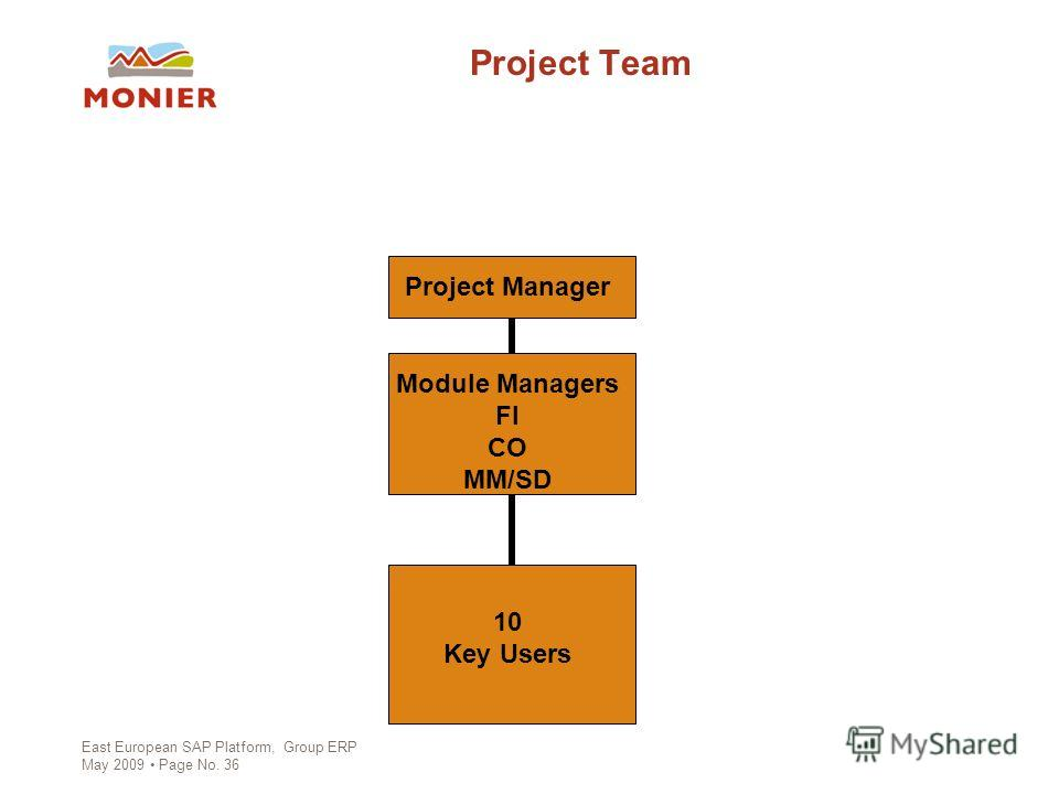 East European SAP Platform, Group ERP May 2009 Page No. 36 Project Team Project Manager Module Managers FI CO MM/SD 10 Key Users