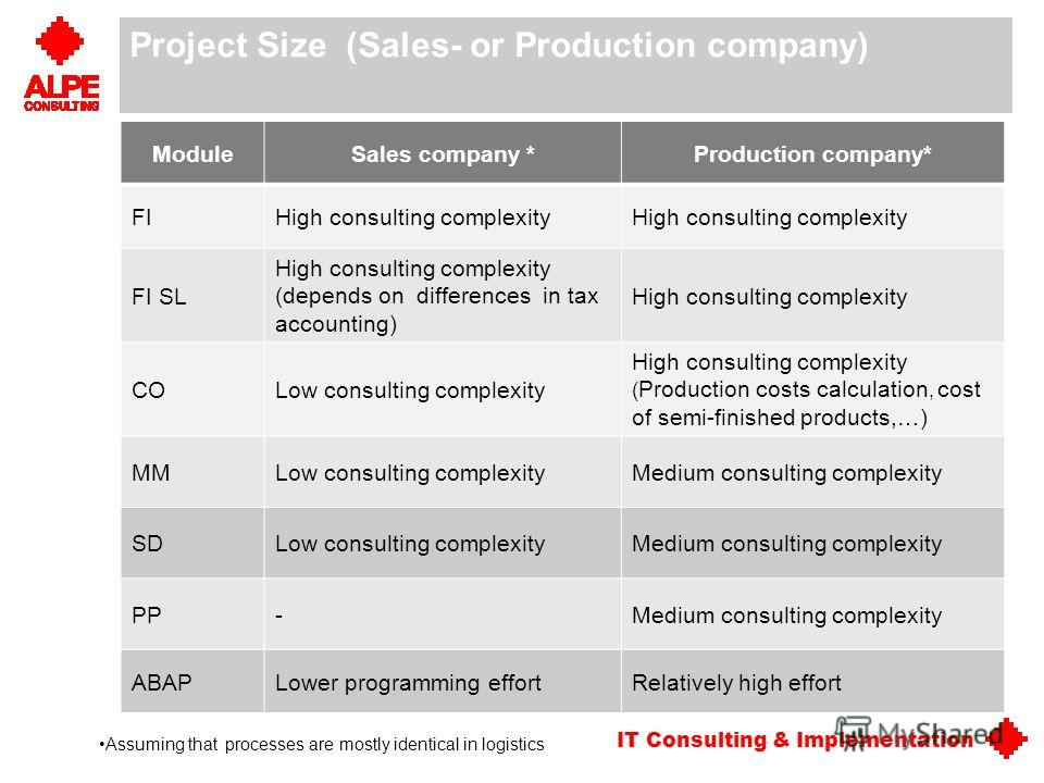 IT Consulting & Implementation Project Size (Sales- or Production company) ModuleSales company *Production company* FIHigh consulting complexity FI SL High consulting complexity (depends on differences in tax accounting) High consulting complexity CO