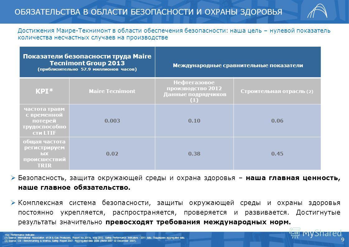 9 Показатели безопасности труда Maire Tecnimont Group 2013 (приблизительно 57.9 миллионов часов) Международные сравнительные показатели KPI* Maire Tecnimont Нефтегазовое производство 2012 Данные подрядчиков (1) Строительная отрасль (2) частота травм