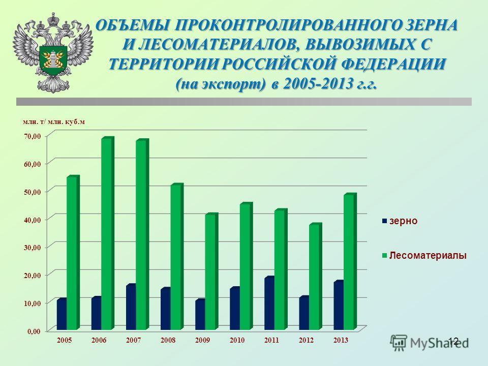 ОБЪЕМЫ ПРОКОНТРОЛИРОВАННОГО ЗЕРНА И ЛЕСОМАТЕРИАЛОВ, ВЫВОЗИМЫХ С ТЕРРИТОРИИ РОССИЙСКОЙ ФЕДЕРАЦИИ (на экспорт) в 2005-2013 г.г. 12