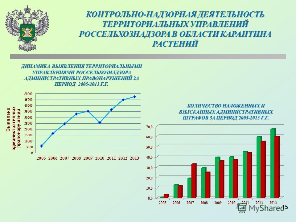 15 ДИНАМИКА ВЫЯВЛЕНИЯ ТЕРРИТОРИАЛЬНЫМИ УПРАВЛЕНИЯМИ РОССЕЛЬХОЗНАДЗОРА АДМИНИСТРАТИВНЫХ ПРАВОНАРУШЕНИЙ ЗА ПЕРИОД 2005-2013 Г.Г. КОЛИЧЕСТВО НАЛОЖЕННЫХ И ВЗЫСКАННЫХ АДМИНИСТРАТИВНЫХ ШТРАФОВ ЗА ПЕРИОД 2005-2013 Г.Г. КОНТРОЛЬНО-НАДЗОРНАЯ ДЕЯТЕЛЬНОСТЬ ТЕРР