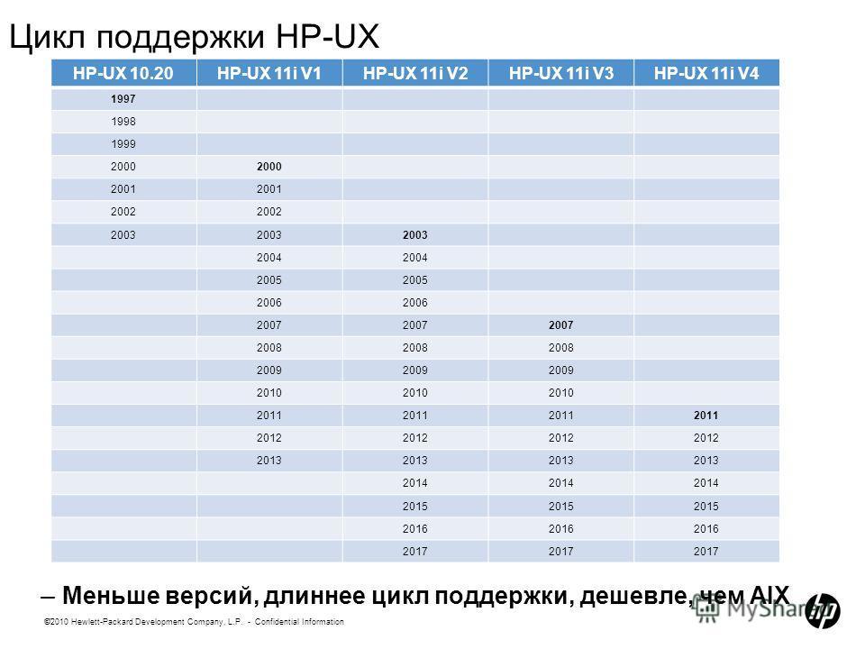 17 ©2010 Hewlett-Packard Development Company, L.P. - Confidential Information Цикл поддержки HP-UX – Меньше версий, длиннее цикл поддержки, дешевле, чем AIX HP-UX 10.20HP-UX 11i V1HP-UX 11i V2HP-UX 11i V3HP-UX 11i V4 1997 1998 1999 2000 2001 2002 200