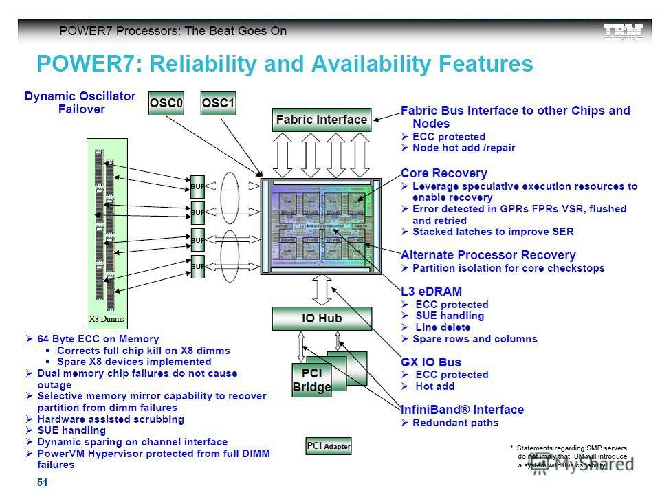 27 ©2010 Hewlett-Packard Development Company, L.P. - Confidential Information