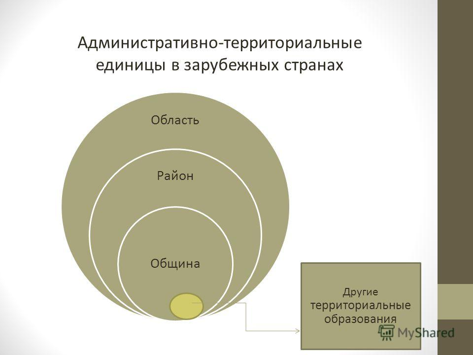Область Район Община Административно-территориальные единицы в зарубежных странах Другие территориальные образования
