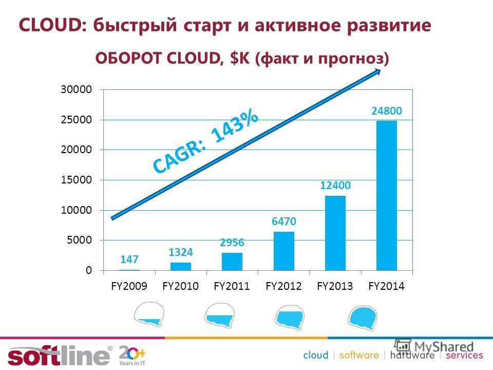 СLOUD: быстрый старт и активное развитие ОБОРОТ CLOUD, $К (факт и прогноз) CAGR: 143%