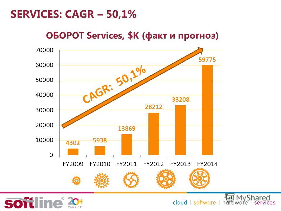 SERVICES: CAGR – 50,1% ОБОРОТ Services, $К (факт и прогноз) CAGR: 50,1%