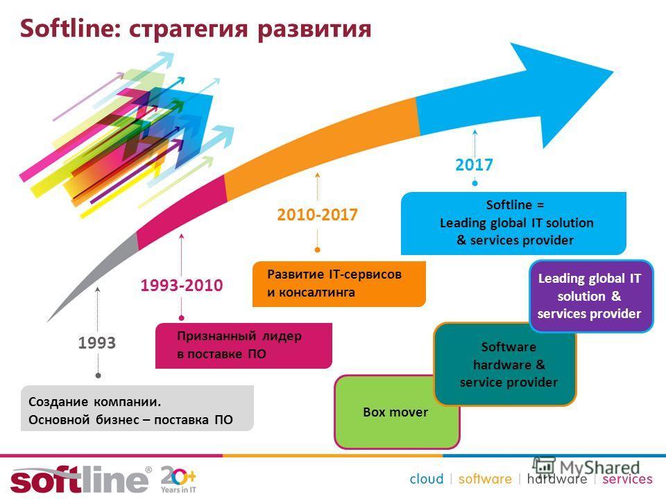 Softline: стратегия развития 1993 1993-2010 2010-2017 Создание компании. Основной бизнес – поставка ПО Признанный лидер в поставке ПО Развитие IT-сервисов и консалтинга 2017 Softline = Leading global IT solution & services provider Box mover Software