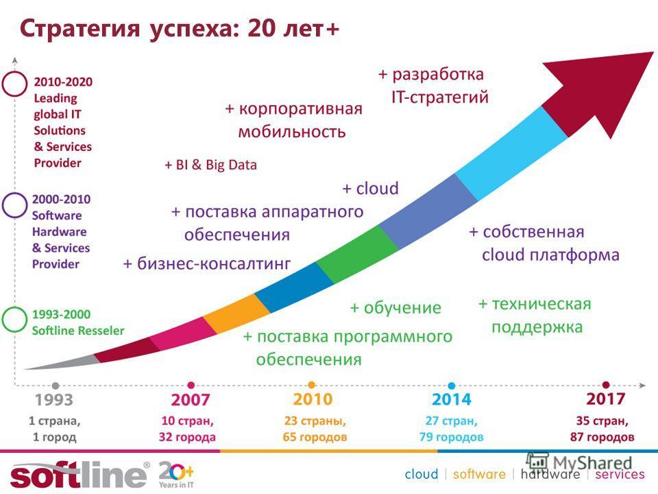 Стратегия успеха: 20 лет+