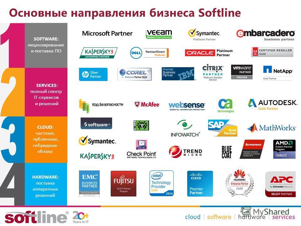 Основные направления бизнеса Softline HARDWARE: поставка аппаратных решений CLOUD: частные, публичные, гибридные облака SERVICES: полный спектр IT-сервисов и решений SOFTWARE: лицензирование и поставка ПО