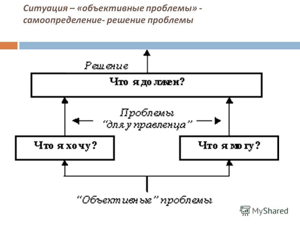 Ситуация – « объективные проблемы » - самоопределение - решение проблемы