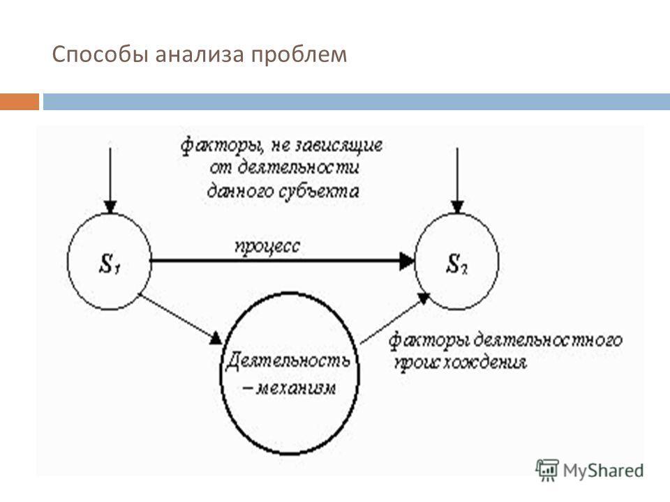 Способы анализа проблем