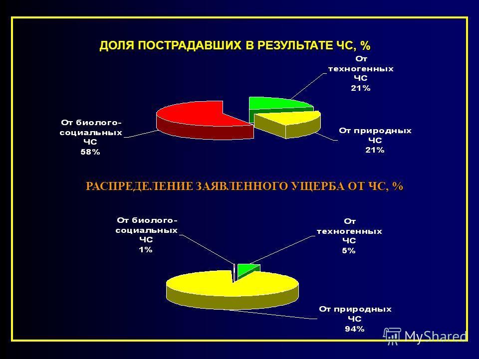 ДИАГРАММА СОСТАВЛЯЮЩИХ ЧРЕЗВЫЧАЙНЫХ СИТУАЦИЙ ДОЛЯ ПОГИБШИХ В РЕЗУЛЬТАТЕ ЧС,% Техногенные ЧС 62,49% Природные ЧС 29,10% Биолого-социальные ЧС 7,89% Террористические акции 0,52%