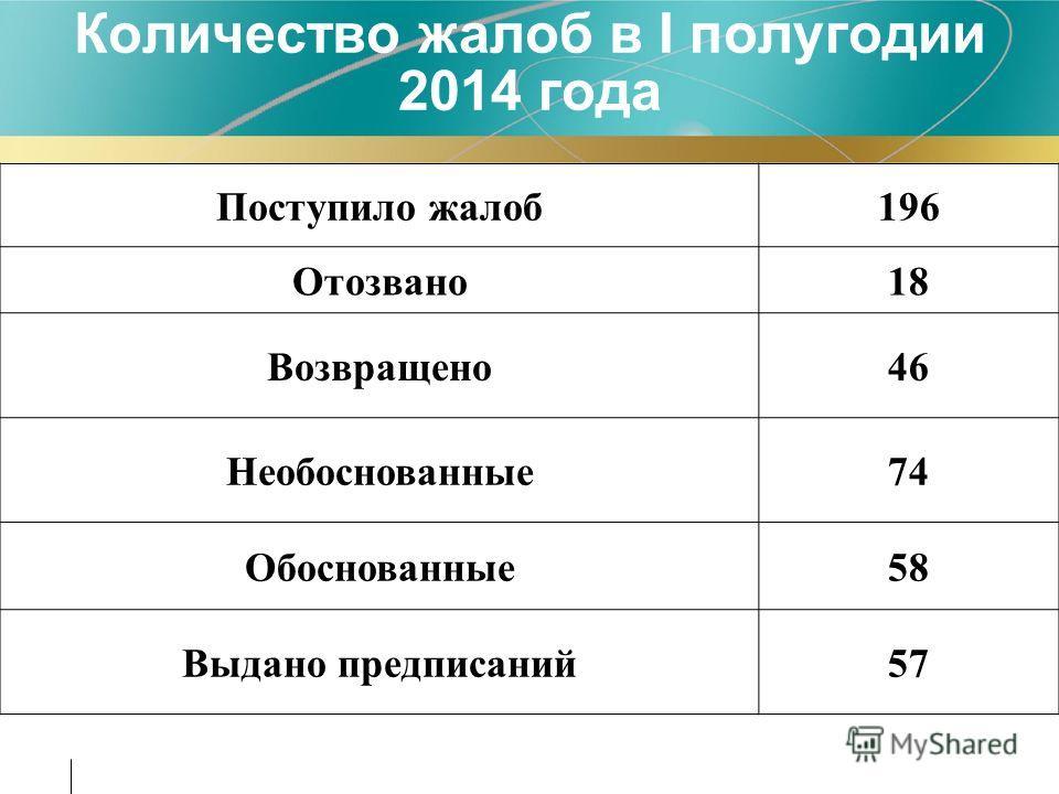 Количество жалоб в I полугодии 2014 года Поступило жалоб 196 Отозвано 18 Возвращено 46 Необоснованные 74 Обоснованные 58 Выдано предписаний 57