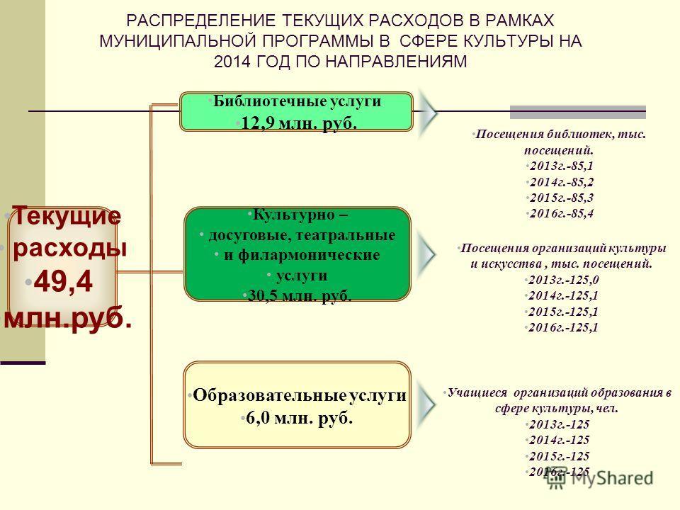 Культурно – досуговые, театральные и филармонические услуги 30,5 млн. руб. Образовательные услуги 6,0 млн. руб. РАСПРЕДЕЛЕНИЕ ТЕКУЩИХ РАСХОДОВ В РАМКАХ МУНИЦИПАЛЬНОЙ ПРОГРАММЫ В СФЕРЕ КУЛЬТУРЫ НА 2014 ГОД ПО НАПРАВЛЕНИЯМ Библиотечные услуги 12,9 млн.