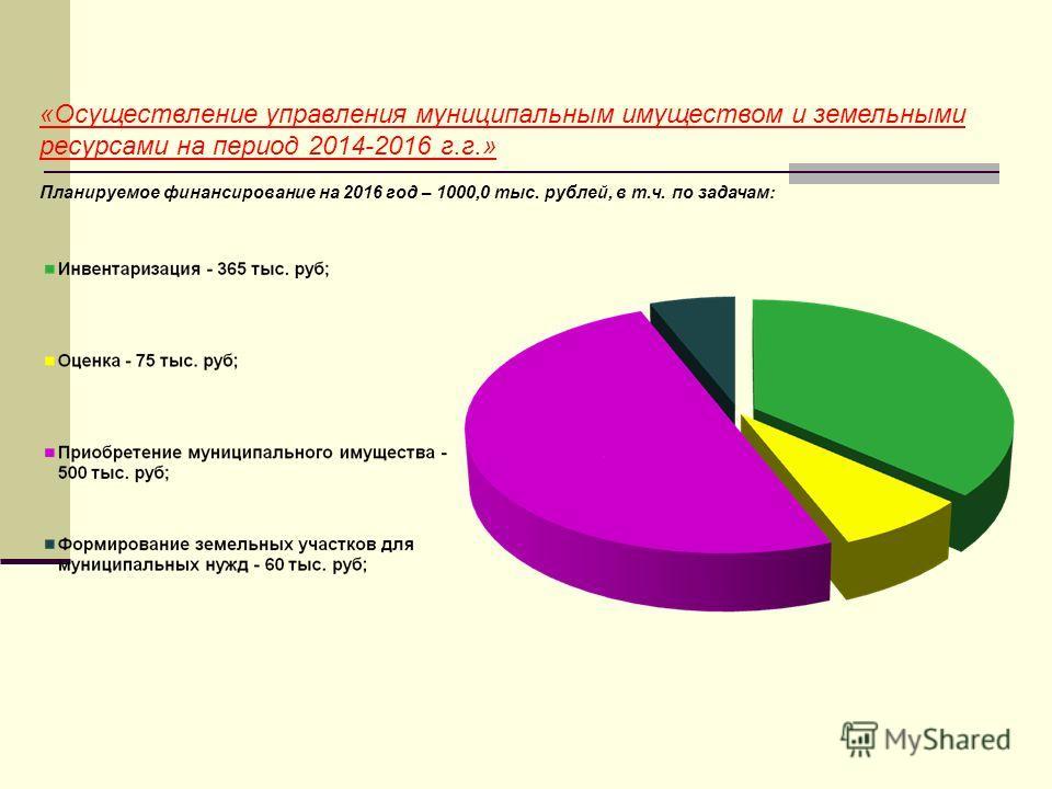 «Осуществление управления муниципальным имуществом и земельными ресурсами на период 2014-2016 г.г.» Планируемое финансирование на 2016 год – 1000,0 тыс. рублей, в т.ч. по задачам: