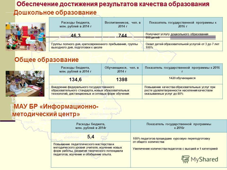 Обеспечение достижения результатов качества образования Дошкольное образование Расходы бюджета, млн. рублей в 2014 г Воспитанников, чел. в 2014 г Показатель государственной программы к 2016 г 46,3744 Получают услугу дошкольного образования 800 детей