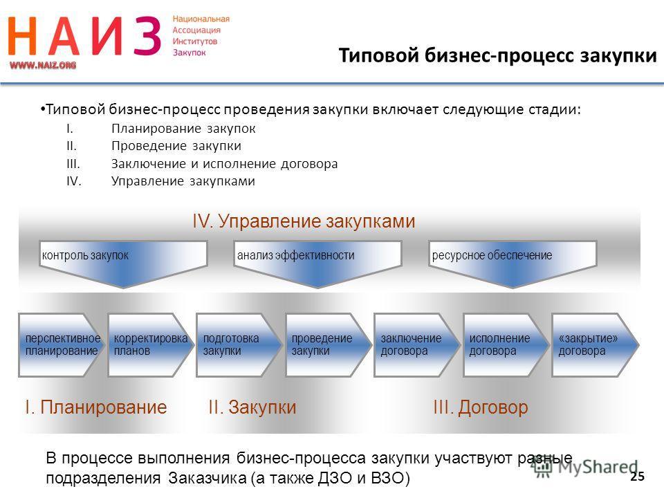 25 Типовой бизнес-процесс проведения закупки включает следующие стадии: I.Планирование закупок II.Проведение закупки III.Заключение и исполнение договора IV.Управление закупками подготовка закупки перспективное планирование проведение закупки заключе