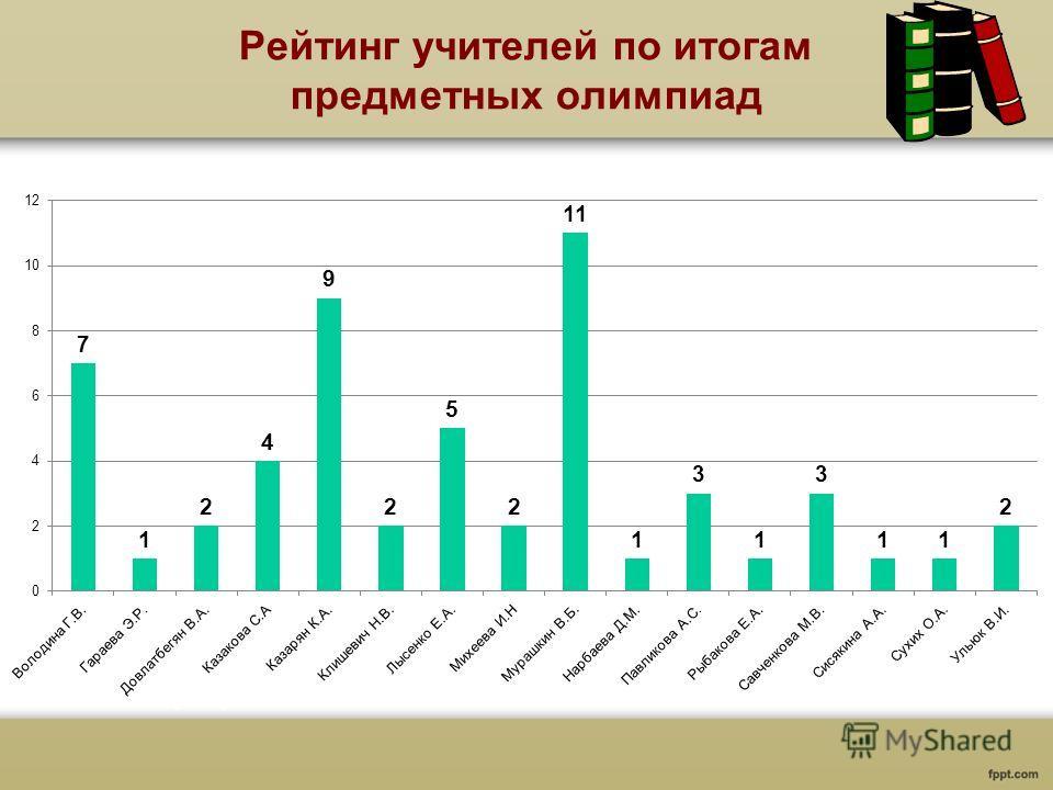 Рейтинг учителей по итогам предметных олимпиад