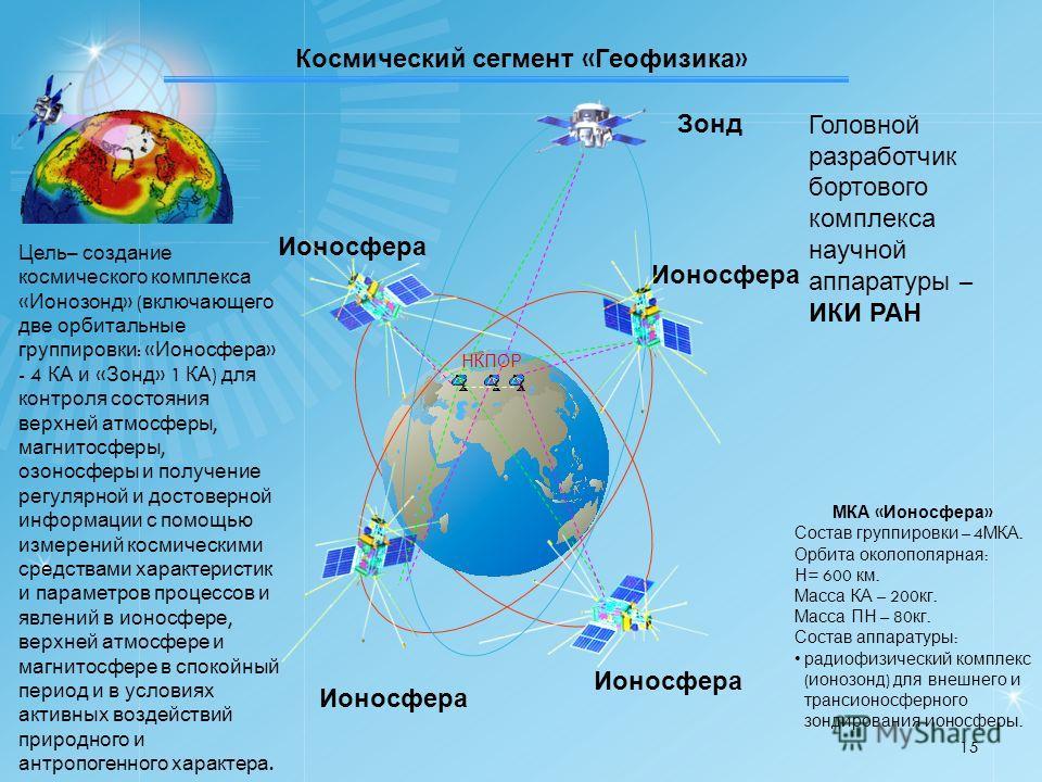 Космический сегмент « Геофизика » МКА « Ионосфера » Состав группировки – 4 МКА. Орбита околополярная : Н = 600 км. Масса КА – 200 кг. Масса ПН – 80 кг. Состав аппаратуры : радиофизический комплекс ( ионозонд ) для внешнего и трансионосферного зондиро