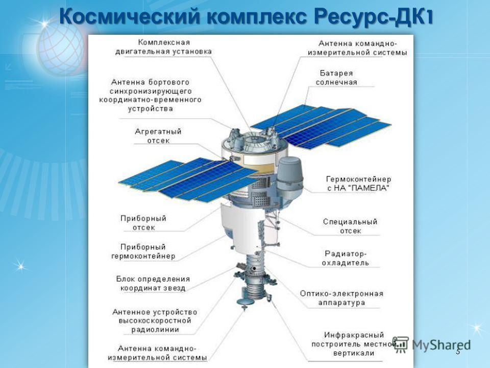 Космический комплекс Ресурс - ДК 1 5