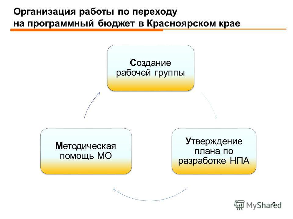 Организация работы по переходу на программный бюджет в Красноярском крае 6 Создание рабочей группы Утверждение плана по разработке НПА Методическая помощь МО