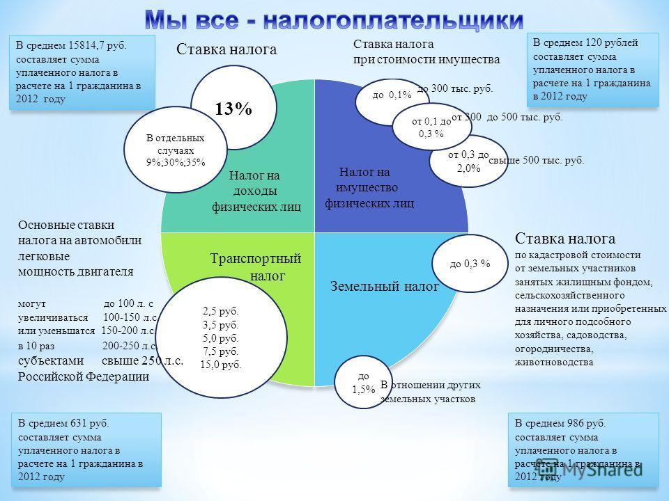 Ставка налога при стоимости имущества от 0,3 до 2,0% от 0,1 до 0,3 % до 300 тыс. руб. свыше 500 тыс. руб. от 300 до 500 тыс. руб. до 0,3 % Ставка налога по кадастровой стоимости от земельных участников занятых жилищным фондом, сельскохозяйственного н