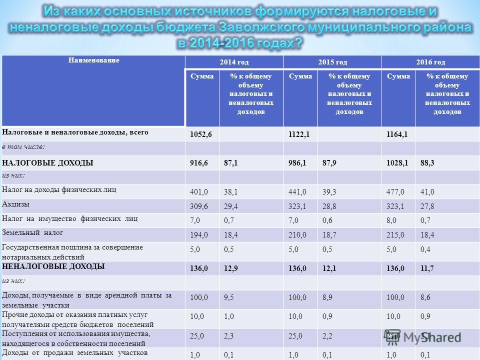 Наименование 2014 год 2015 год 2016 год Сумма% к общему объему налоговых и неналоговых доходов Сумма% к общему объему налоговых и неналоговых доходов Сумма% к общему объему налоговых и неналоговых доходов Налоговые и неналоговые доходы, всего 1052,61