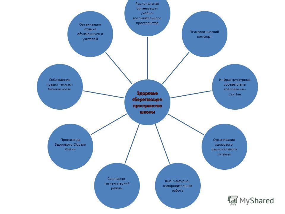 Здоровье сберегающее пространство школы Рациональная организация учебно- воспитательного пространства Психологический комфорт Инфраструктурное соответствие требованиям Сан Пин Организация здорового рационального питания Физкультурно- оздоровительная