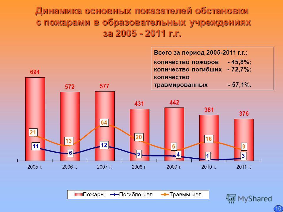 Динамика основных показателей обстановки с пожарами в образовательных учреждениях за 2005 - 2011 г.г. Всего за период 2005-2011 г.г.: количество пожаров - 45,8%; количество погибших - 72,7%; количество травмированных - 57,1%. 10