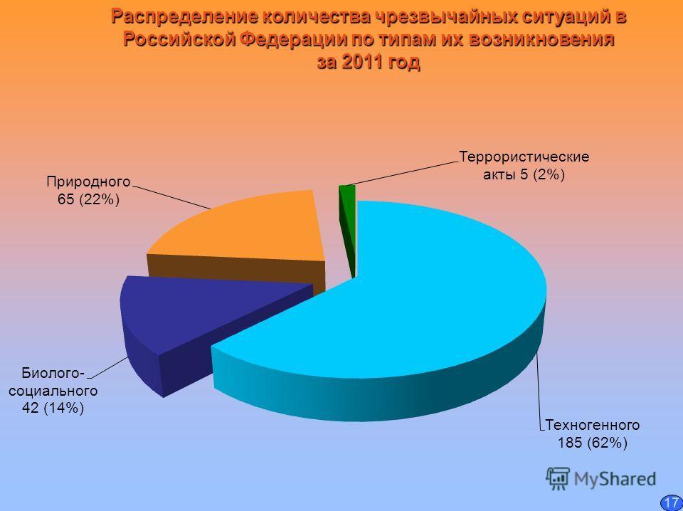 Распределение количества чрезвычайных ситуаций в Российской Федерации по типам их возникновения за 2011 год 17