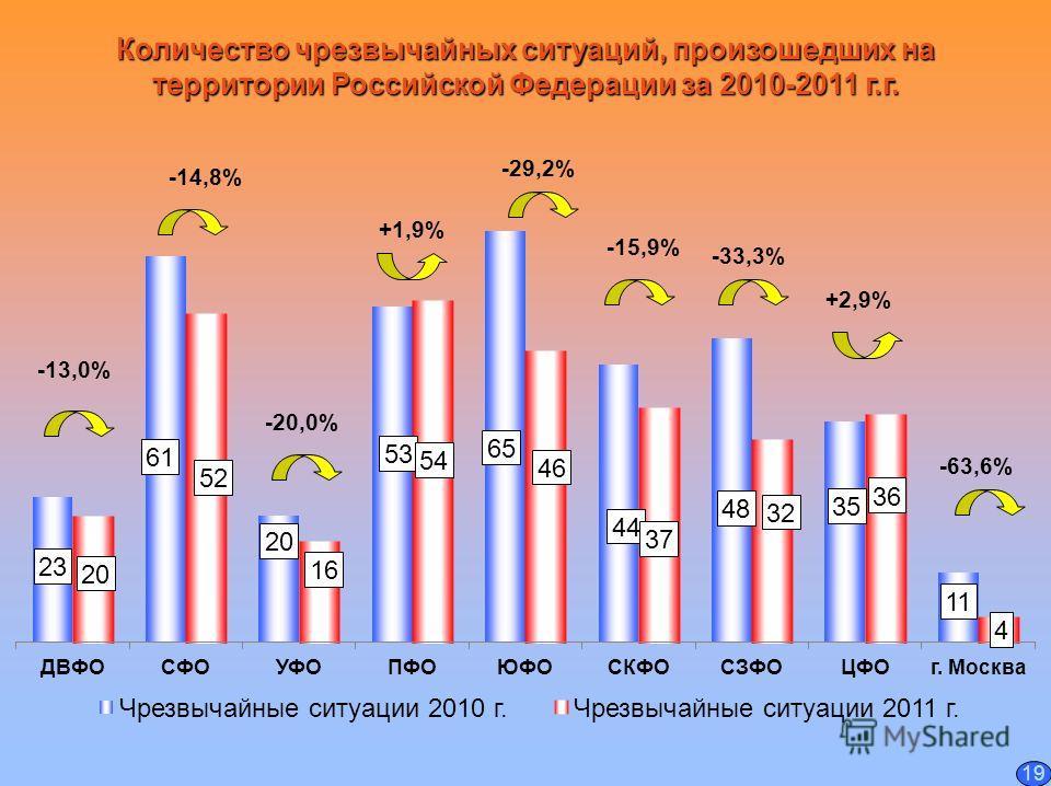 Количество чрезвычайных ситуаций, произошедших на территории Российской Федерации за 2010-2011 г.г. -63,6% +2,9% -33,3% -15,9% -29,2% +1,9% -20,0% -14,8% 19