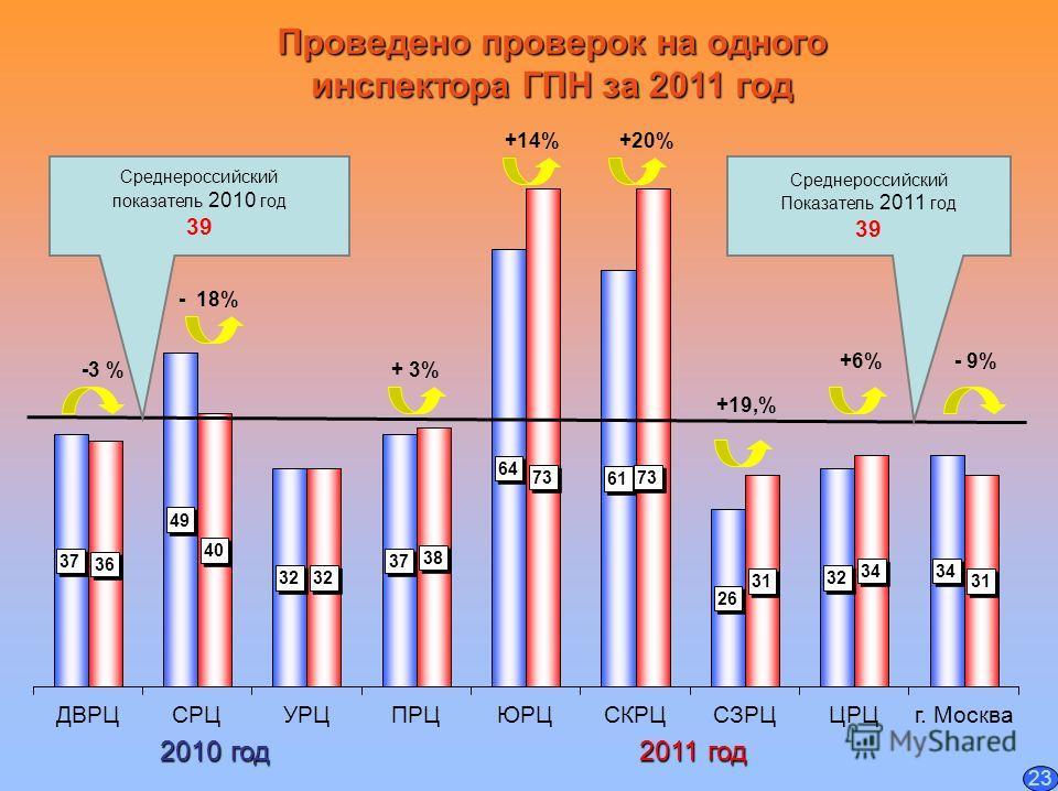 Проведено проверок на одного инспектора ГПН за 2011 год Среднероссийский Показатель 2011 год 39 Среднероссийский показатель 2010 год 39 2010 год 2011 год - 18% +19,% +6% -3 % - 9% +14%+20% + 3% 23