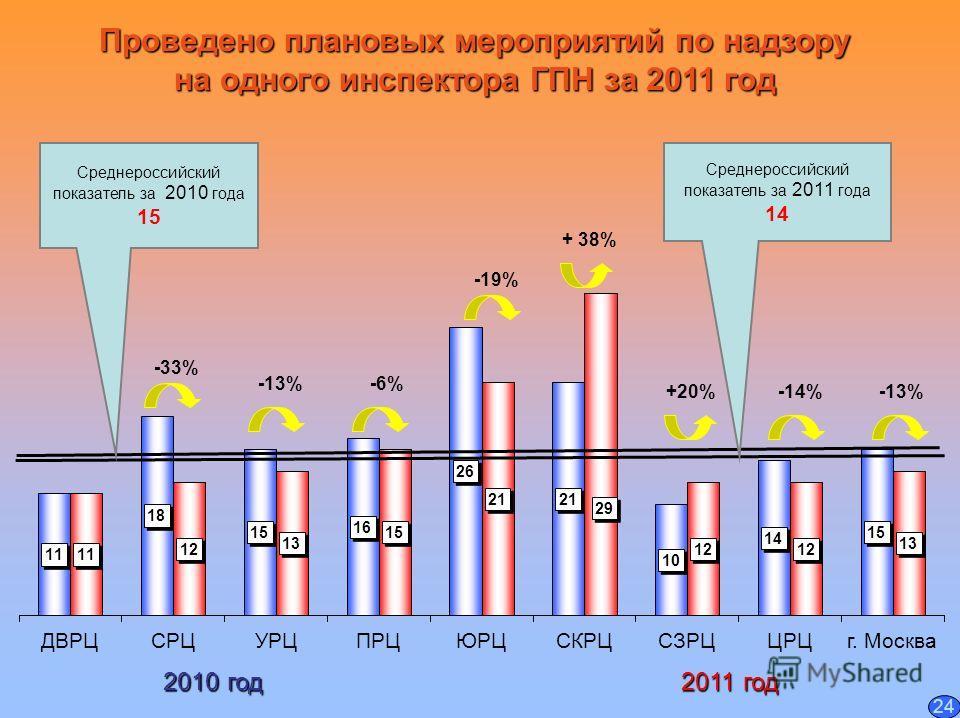Проведено плановых мероприятий по надзору на одного инспектора ГПН за 2011 год Среднероссийский показатель за 2011 года 14 Среднероссийский показатель за 2010 года 15 -33% -19% +20%-14%-13% 2010 год 2011 год + 38% -6% 24