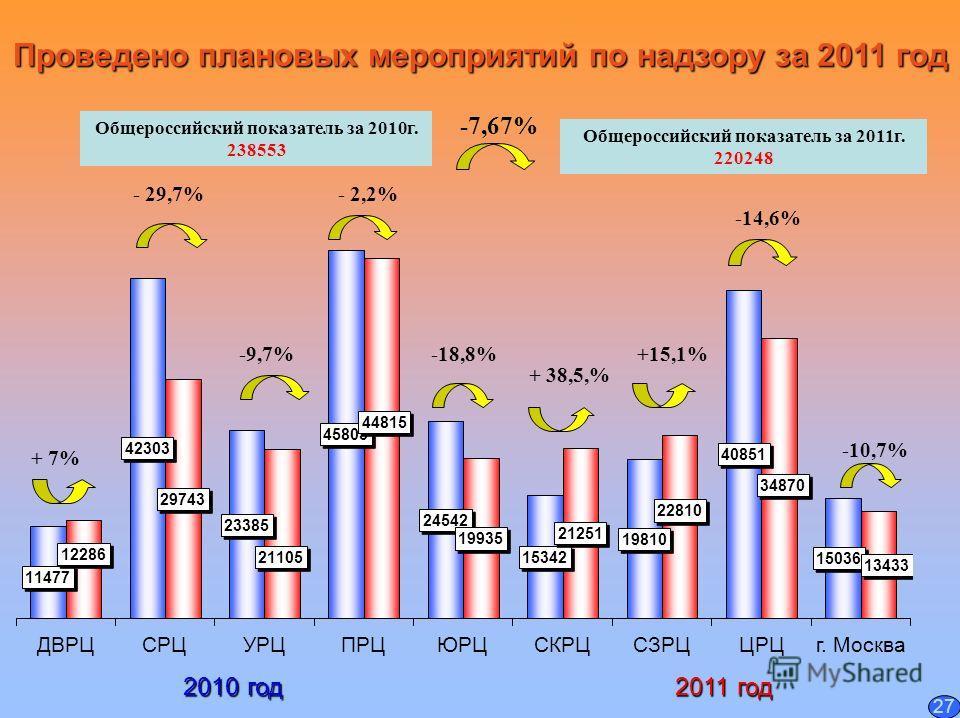 Проведено плановых мероприятий по надзору за 2011 год 2010 год 2011 год - 2,2% +15,1% -14,6% -10,7% Общероссийский показатель за 2010 г. 238553 Общероссийский показатель за 2011 г. 220248 -7,67% - 29,7% 27
