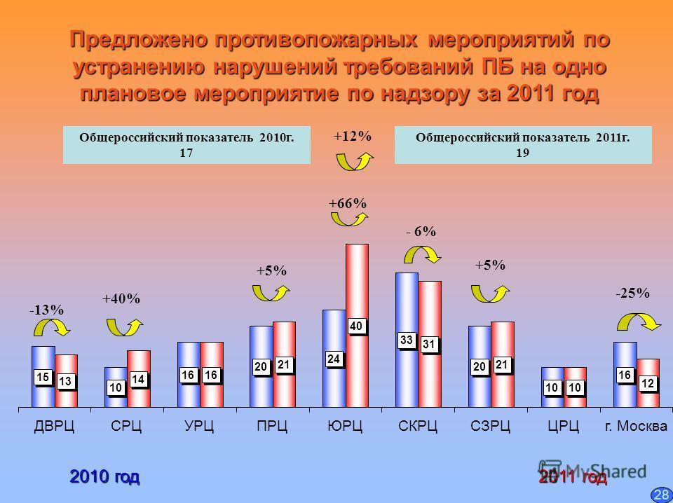 Предложено противопожарных мероприятий по устранению нарушений требований ПБ на одно плановое мероприятие по надзору за 2011 год 2010 год 2010 год 2011 год 2011 год +5% +40% Общероссийский показатель 2010 г. 17 Общероссийский показатель 2011 г. 19 +6